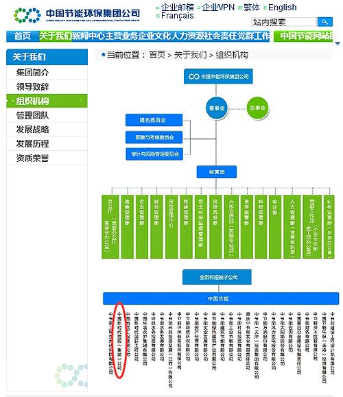 中国节能环保集团公司组织架构图